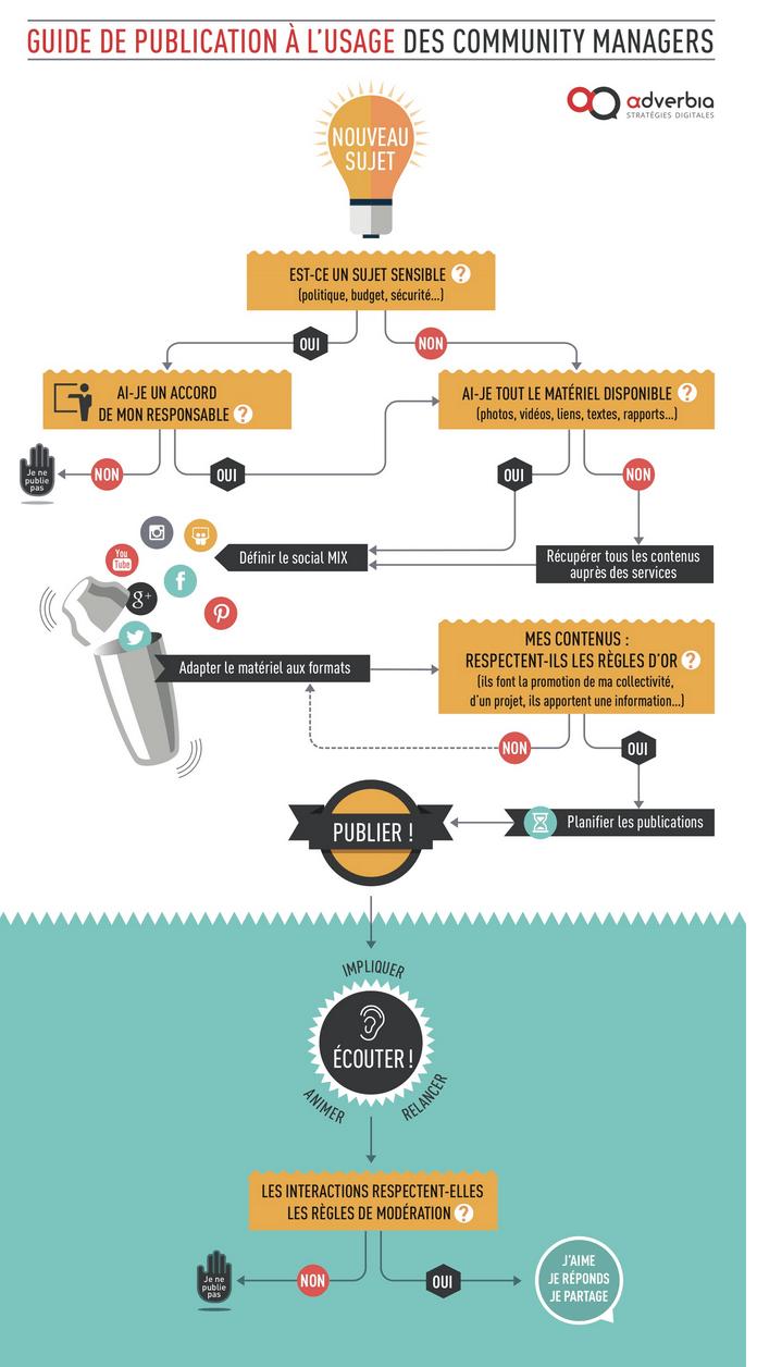 Guide simplifié de publication CM en collectivité