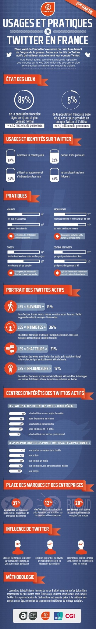 twitter-france-infographie