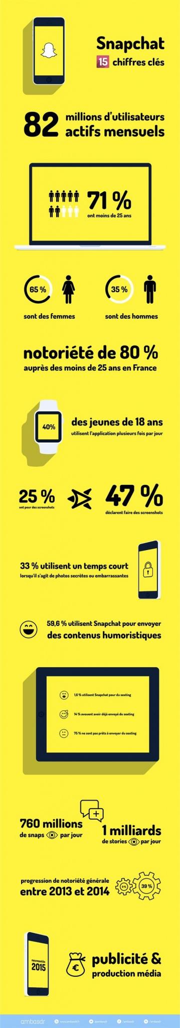 infographoe-snapchat-ambasadr